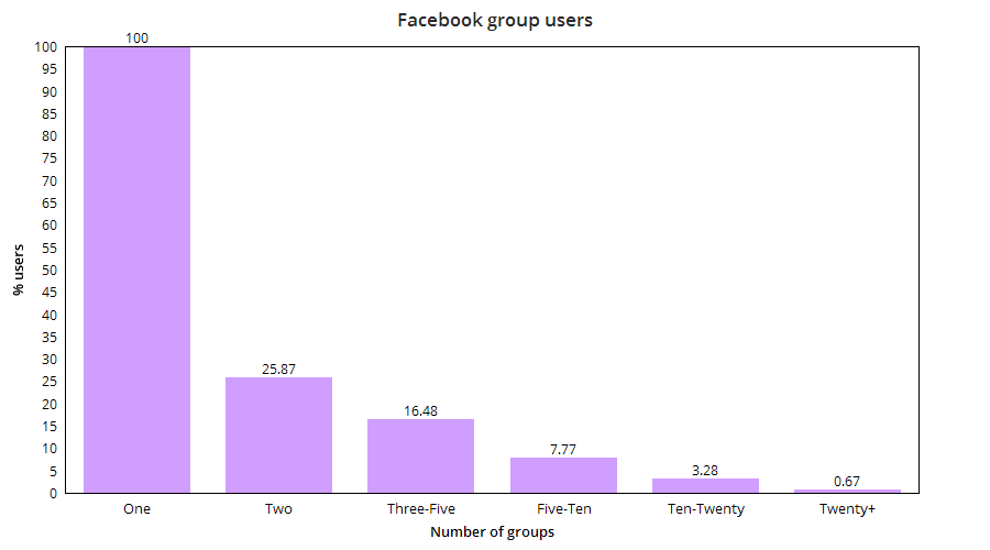 The percentage of users in different groups